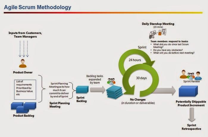 agile_scrum_methodology